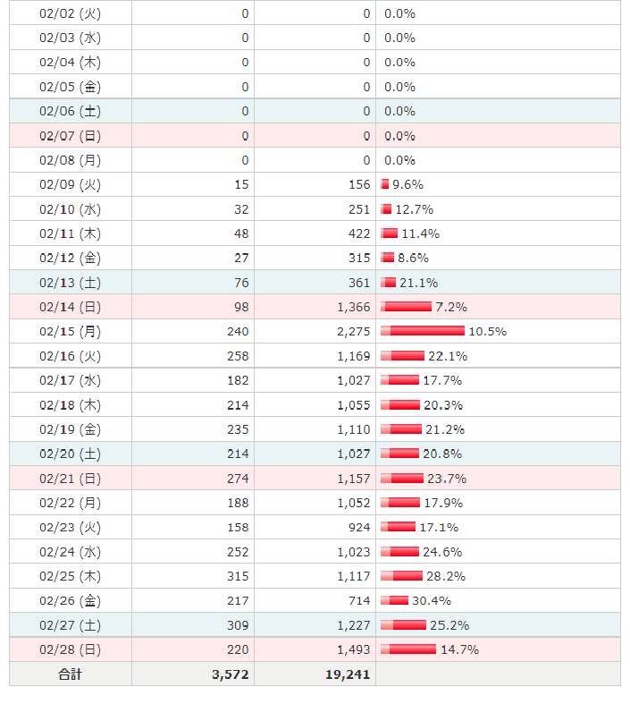 ブログの広告収入とPV数について。 現在、自分のブログがランキングサイトで、1500サイト中のIN順5位まで上がってきました。 PV順では1位で月間PVは2月9日から集計し始めて月末までで2万弱...