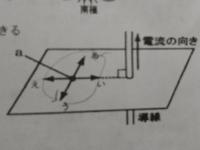 中学理科 電流と磁界 点aにできる磁界の向きとして正しいものを図中のあ〜えから選びなさい。  分かる方解説お願いします!