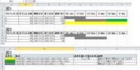 エクセル初心者です。 海外のエクセルを作成するユーチューブを参考に作成したファイルなのですが、条件付き書式がうまくできません。 図1のようなに日付に色づけを行いたいのですが、図2のようになってしまいます。 なお、図3が条件付き書式の内容になります。 もしお分かりになる方がいらっしゃいましたら、アドバイス頂けると幸いです。