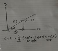 複素平面の問題です。 x軸を+30°回転させた直線を複素平面を使って解きたいのですが、答えが合いません。  どこが間違えていますか。
