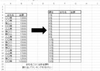 エクセルにて画像のような表を作成したいです。 エクセル関数を教えて下さい。宜しくお願い致します。