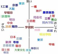 彼氏には呆れております。大学の事についてです。 私は上智大学総合人間科学部に合格しました。早稲田人科は蹴る事にしました。しかし、彼氏は北大総合文系に不合格、早慶上智も全滅、MARCHは一部の学部は不合格だがほとんど合格しています。彼氏は後期は神戸大学文学部に出願していますが、神戸大学は受験生しない青山学院大学地球社会共生学部にするとわがままです。私は神戸大学は国公立なので評価は高いと言ってい...