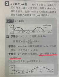 物理基礎、波の範囲です。 どうして下向きに動くのかわかりません。 わかる方いましたら教えてください。