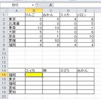 excel関数 vlookupについて質問です。  B15に入れる関数を教えてください。 ・A1からE8まで参照したいリストがあります。 ・A14からB19まで作成しているリストがあり、B15に「4」を反映させたいです。 ・2つのリストは列も行も順番はバラバラです。 ・リストは1000列、1000行ほどあります。  よろしくお願いいたします。