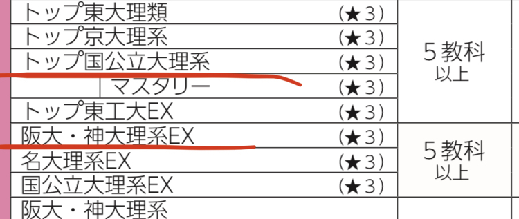 阪大志望で浪人決まりました。河合で浪人します。愛知県に住んでいるのですが、認定が出てるなかで迷っているのは赤線の2つのコースです。 どちらがいいでしょうか