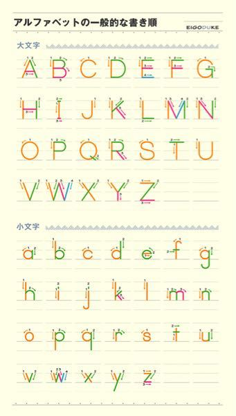 アルファベットの練習について質問です。 新小3の子がいます。アルファベットは歌が歌えたり何となく分かっていますが、3年生に向けて自主勉強をしたいと思います。 まずアルファベットの書く練習をした...