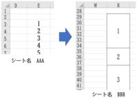 マクロを作成して頂きたく,よろしくお願いします。 数値をコピーしたいのですが転記先のセルは結合されているので,そのままコピーが出来ない状態です。 例えば添付図のように,シートAAAのE3から下に連続する数値をシートBBBのN29から下に連続する結合されたセルにコピーする場合は,どの様なマクロになるのでしょうか? よろしくお願いします。