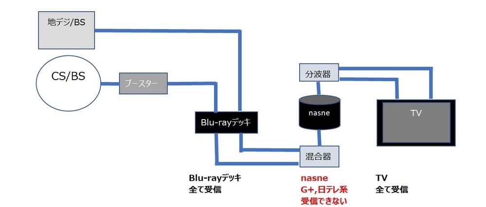 nasneでジータスが受信できない スカパーの基本プランでBlu-rayデッキ、nasne、TVの3つで見れるようになっていますが、nasneだけジータスを含む日テレ系と一部のチャンネルが受信出来ません。 地デジ'アンテナとCS/BSアンテナはブースタ経由でBlu-rayデッキ>混合器でnasne>分波器でTVの接続でBlu-rayデッキとTVは全チャンネル問題なく受信できます。nas...