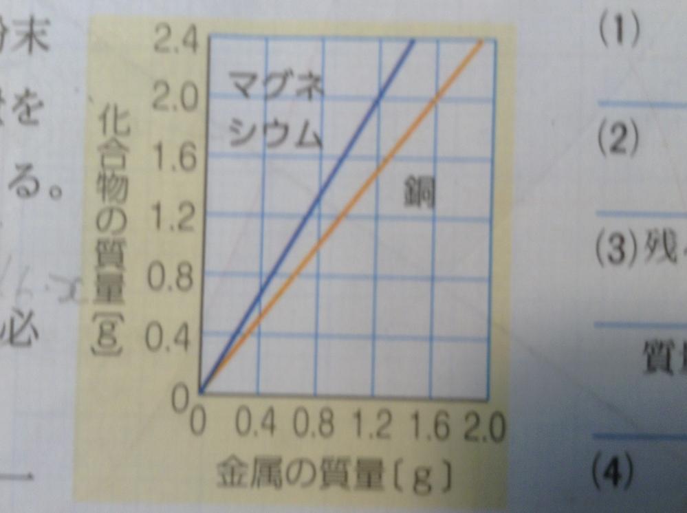 中2理科「化学変化」の問題について質問です。 [問題]いろいろな質量の銅粉とマグネシウムの粉末を別々に加熱し,加熱後の物質 の質量を調べた。グラフはその結果を示したものだ。 ③銅0.8g と...