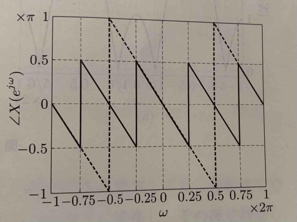 位相スペクトルが -ω+π (π/2<|ω|<3π/2 のとき) -ω (その他) と定義されているのですが、なぜ添付画像のようなグラフになるのかが分からないです。 横軸がωなので...