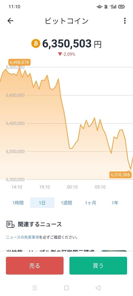 仮想通貨のチャートの見方について質問なんですが、画像の6350503円とは1ビットコインの値段ですか? それと-2.09%とはどうゆう事ですか? 初心者すぎてすいません。