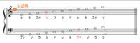 音楽の五線譜に関する質問です。  五線譜の例えば第4線に♭記号が付いて居れば、その線上の 音はすべて♭記号を付けた音になりますか? 添付ファイルを参照ください  以上、宜しくお願いします
