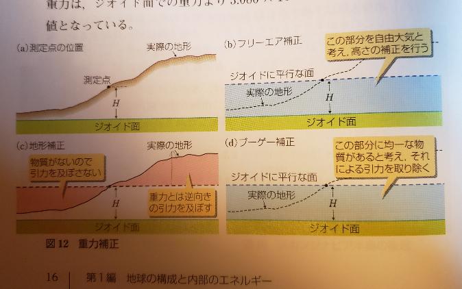 重力補正のやり方について (c) でなぜ右の測定点より上にある点は重力とは逆向きに引力が働くのでしょうか?