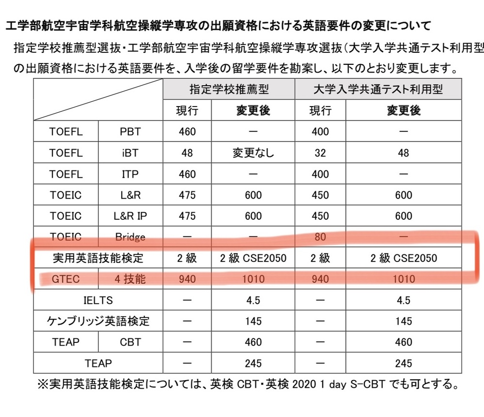 入試要項を見ていたのですが 私は英検2級をもっていますが下記の変更によりもう一回2 級 CSE2050を取得するのでしょうか