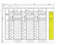 エクセル関数・VBAについて、あなたが会社でひな形を作成するとしたら、どんな構成(VBAもしくは関数) をするか教えてください。 作ってはやっぱりだめだの繰り返しで途方に暮れています。。。。  画像の右側の表の個人データ(黄色い表)がブック別で届くとします。 左の表はこの個人データを手動で入れ込み分類わけした表になります。 ようはこの手動を自動(半自動)にするためのひな形を作成するとしたら、...