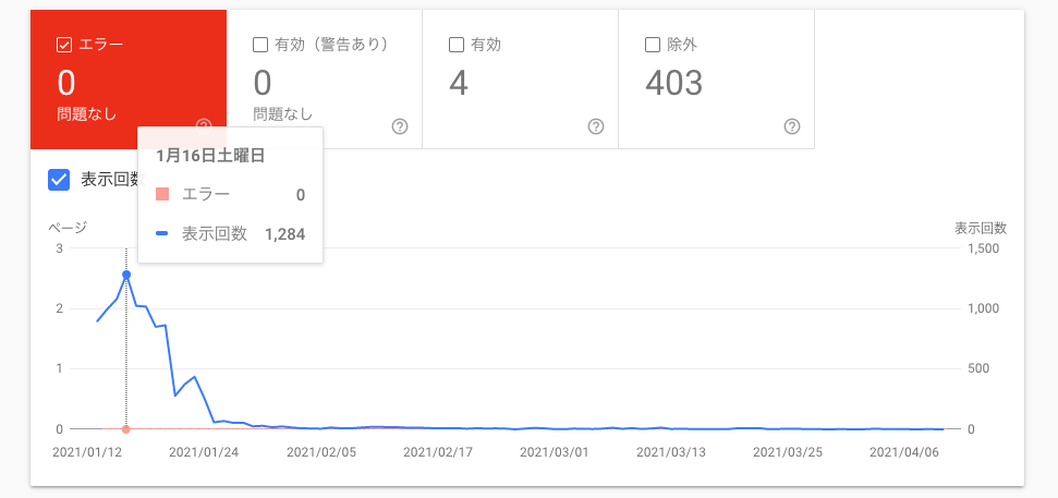 1月にはてなブログからWordPressに移行し、現在JINを使用しています。 昨日、サーチコンソールを見てみるとほぼすべてのページがnoindexされていて「除外」になってしまっていました。 ...