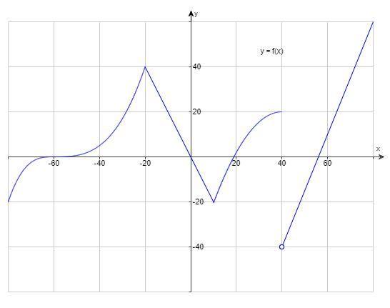 画像のグラフで関数が増加している開区間を答えたいのですが答えがわかりません。 はじめに (-∞,-20),(10,40),(40,∞) と答えたところ不正解で、 つぎに (-∞,-60)...