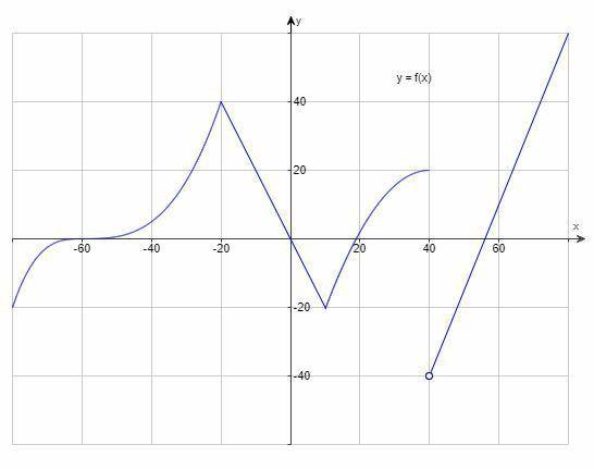 画像のグラフで関数が増加している開区間を答えたいのですが答えがわかりません。 はじめに (-∞,-20),(10,40),(40,∞) と答えたところ不正解で、 つぎに (-∞,-60)(-60,-20),(10,40),(40,∞) と答えたところこれも不正解でした。 正しい答えを教えて下さい。