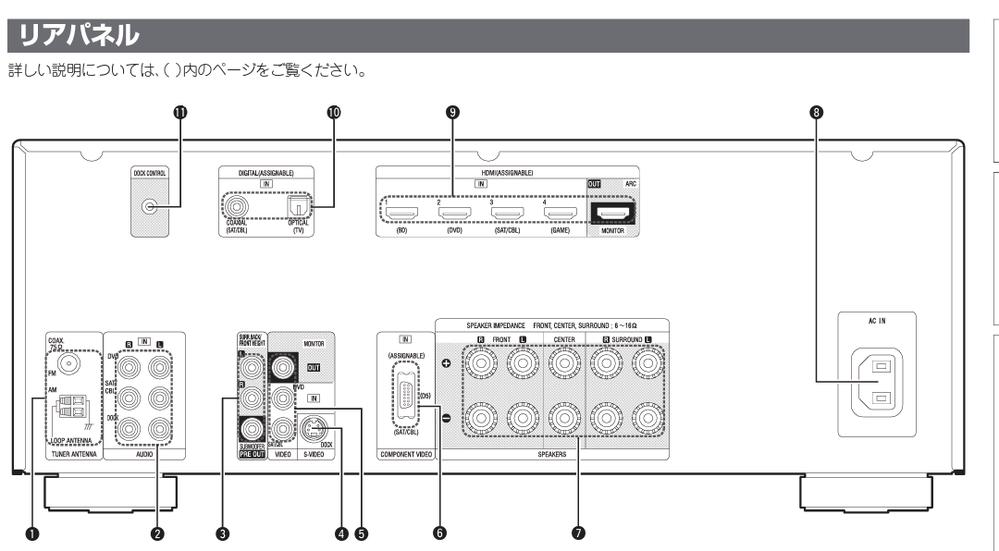 DJコントローラーを自宅スピーカーで鳴らしたいです。 コントローラーからの出力は赤白2本で来ているのですが、わたしのAVアンプにつなげることは可能でしょうか? 一応写真載せておきます。