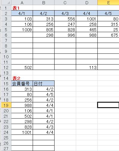 エクセルの計算式について質問です。 表1の2行目に日付、日付の下には番号が入っています。 表2「会員番号」の列に番号を入力すると、表1を参照して 表2「日付」の欄にその番号の上にある日付が入るようにしたいです。 どの様な計算式で表示できるでしょうか? 知識不足は重々承知しております。 よろしくお願い致します。
