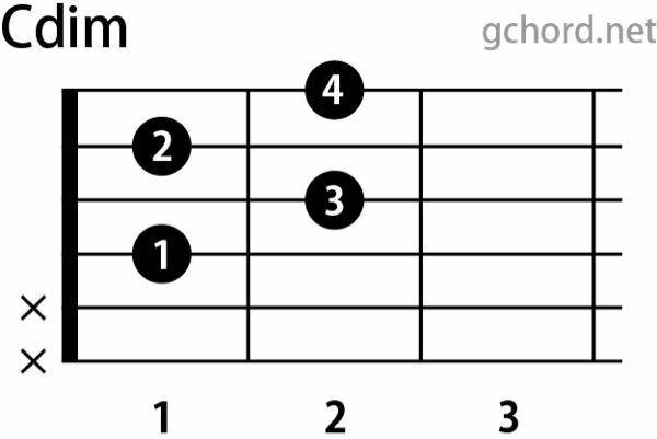 ギター初心者です。 dimコードについて調べてたらこの形ってルート音がCではないのにどうしてCdimになるのですか? 教えてください