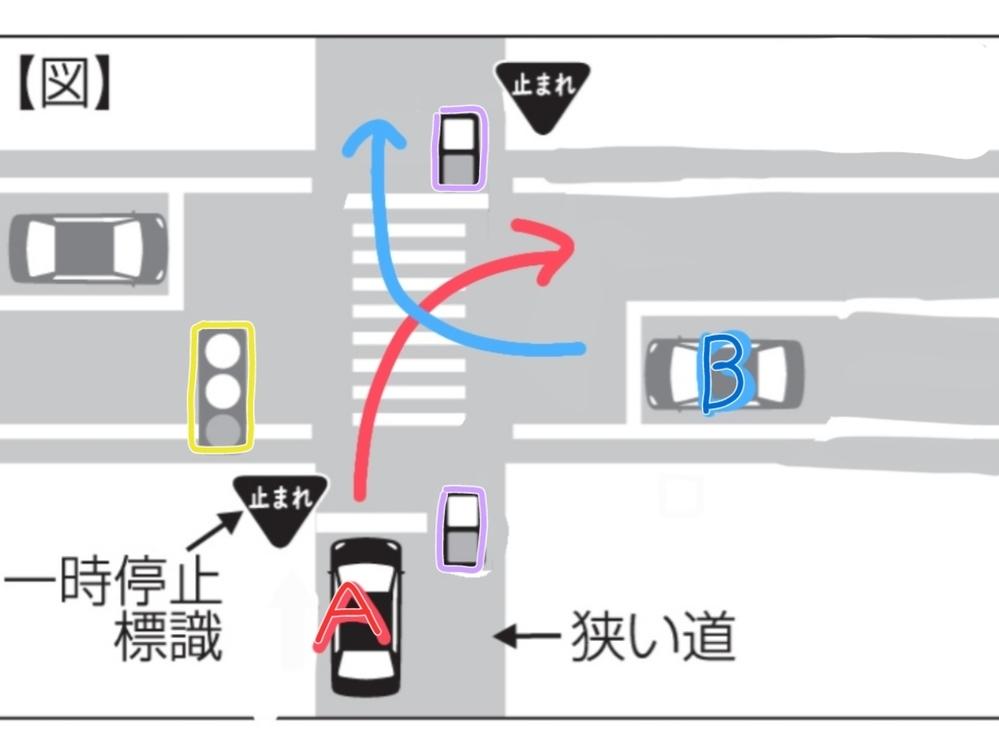 押しボタン式の横断歩道がある場合での脇道への右折について質問させて頂きたいです。 図、横の道は交通量が多いです。Bの車はウィンカーを出し少し横に向き右折待機をしていますが、中々曲がれずにいます。 少しして自転車の人が押しボタンを押し、信号が赤になり対向車が止まります。 自転車の人が横断するのを見届けた後すぐに右折しようとしますが、この場合は同じく右折をしようとしているAの車を待ってから(B...