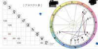 このホロスコープを見ると占い師になれる適性がありますか? 西洋占星術