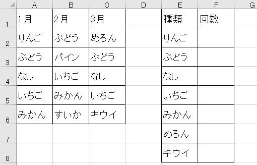 Excel365 項目が何回出てきたかを求めたいです。 画像のような表があるとして、商品が何回出てきたかを知りたいです。 例 「ぶどう」=1月、2月、3月と出てきたので「3」 「みかん」=1月、2月と出たので「2」 「キウイ」=「1」 それぞれ、F列に求めたいです。 それと、もし可能であれば、G列に、1月~3月、全ての月に出てきた商品名もリストで欲しいですが、さすがに文字を出すのは難...