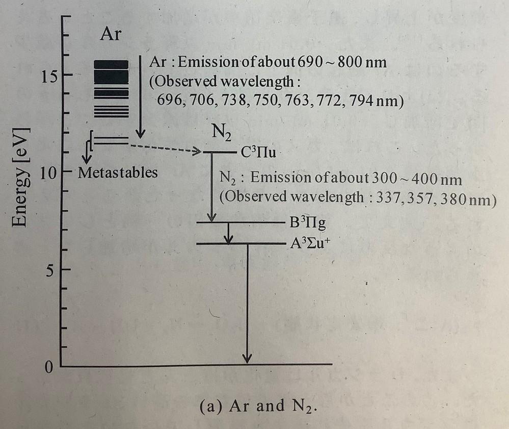 載せてる写真はアルゴンと窒素のエネルギー順位です。 この図に窒素がB^3πgの状態の時7.5eVと示されていますが、この状態が具体的にどのような状態なのかよくわかりません。 その他にもA^3Σu...