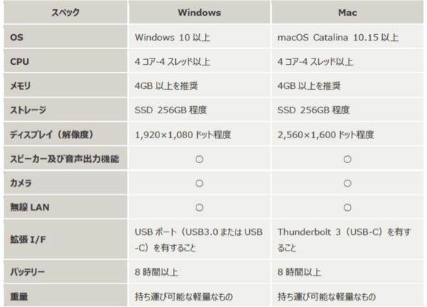 MacBookAirは以下の条件を条件を満たしていますか? よくパソコンについて知らないので、詳しい方がいれば教えてくださいm(_ _)m