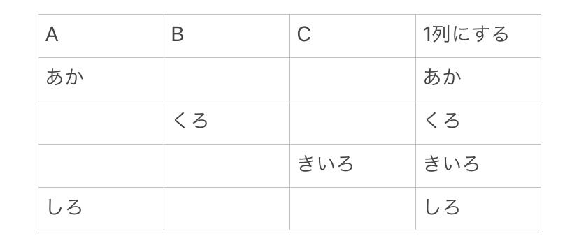 3列それぞれのセルに入っている項目を ある1行にまとめるにはどうすればいいですか。 使える関数はありますか。
