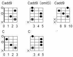 ギター初心者なのですがバツ以外は指で弾いていいのはわかるんですけど引く順番がわかりません、 コード表のどこかに書いてるのでしょうか?