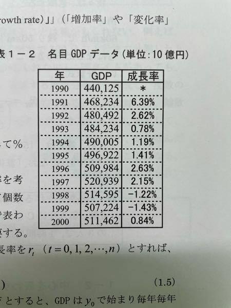 この表の平均成長率の求め方を教えて欲しいです