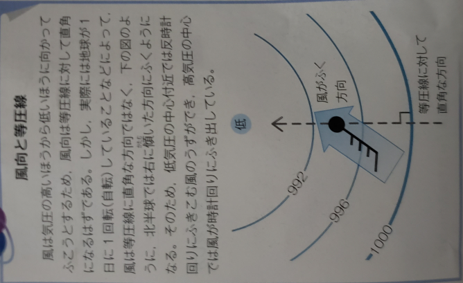 中学 理科 2年 の質問です。 付属ファイルについての疑問なのですが、風は高気圧から低気圧地域に向かって風は吹くと書いてありますし、付属ファイルにも青い矢印でそう示されています。が、天気記号の風向は逆に示されているのは何故ですか? この場合上が北だとすると、普通風は気圧と自転の関係で北東に吹きます。が記号だと風向は南西となっています。