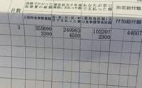 高額医療費制度について。   主人の勤めてる会社の保険証を使い、私が入院手術しました。   3月に25万支払い 4月に18万支払いました。 5月にも15万ぐらいかかる感じです。     保険証にかかれてる電話番号に...