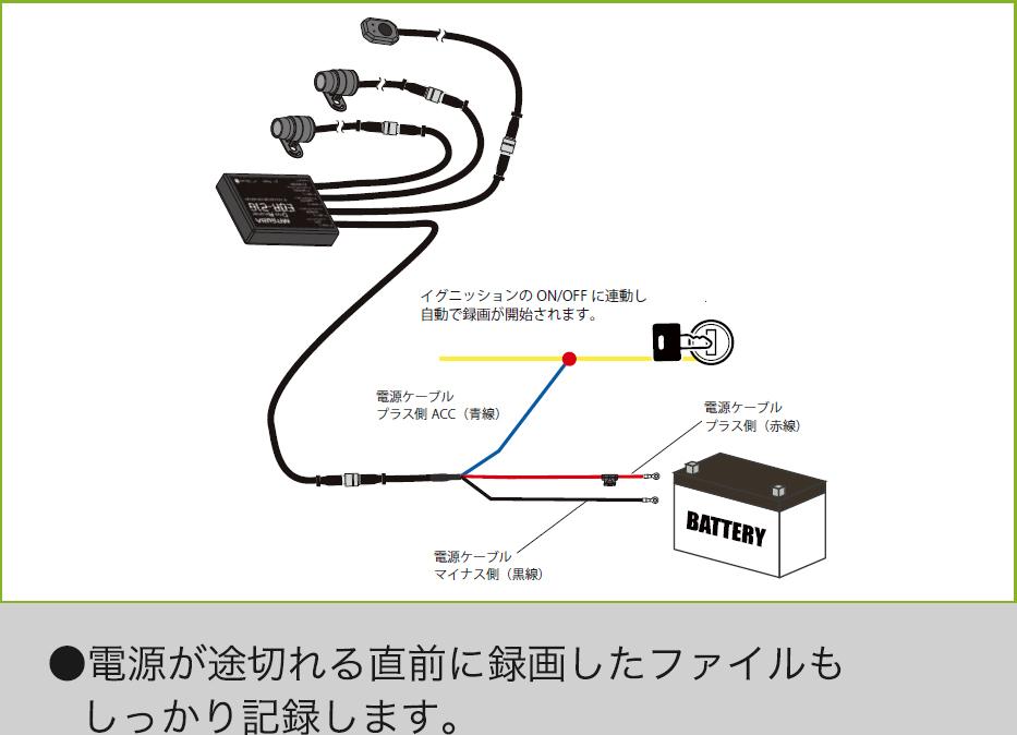 自動二輪へのドラレコ取付(配線)について 自動二輪へのドラレコ取り付けについて、ご教示ください。 画像は参考までにミツバサンコーワさんのドラレコ配線図ですが、一般的にドラレコ本体側の配線は ・車体バッテリー(+) ・車体バッテリー(ー) ・車体ACC電源(+) に3箇所に繋げるようになっているかと思います。 (画像拝借元) https://www.mskw.co.jp/produc...