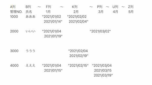 マクロについて質問です。 現在sheet1にある下記のようなリスト型を A列 B列 C列 D列 E列 部署 管理NO. 氏名 月 日 a 1000 あああ 1 月 2 a 1000 あああ 2 月 4 a 1000 あああ 1 月 14 a 1000 あああ 2 月 2 a 2000 いいい 3 月 2 a 2000 いいい 1 月...