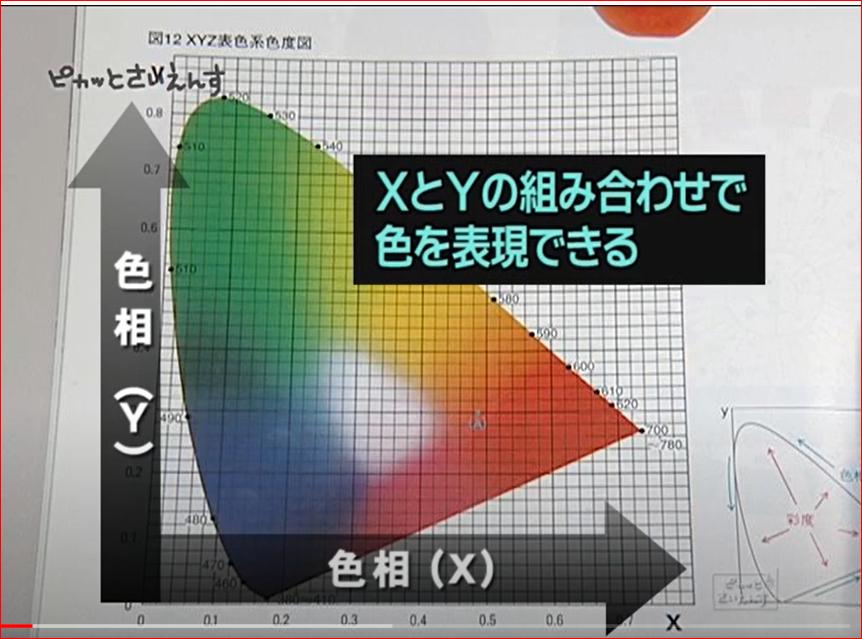 これは色をXY軸どのように表したものなんですか?