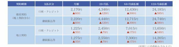 NHKの受信料が一ヶ月約2千円すると聞いたのですが何故こんなに高いのでしょうか?