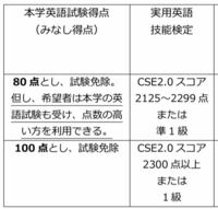 聖路加国際大学の一般選抜についての質問です。 今高3で、聖路加の英検利用を使いたいと思っています。準1級をまだ取れていないのですが取ろうと思って勉強しています。  しかし、聖路加のホームページを見てみるとよく分かりません。準1級を合格すれば必然的にCSEスコアは2300を超えると思うのですが、100点換算にはならないのですか?  仕組みがイマイチ理解出来ないので教えていただけると嬉しいです。...