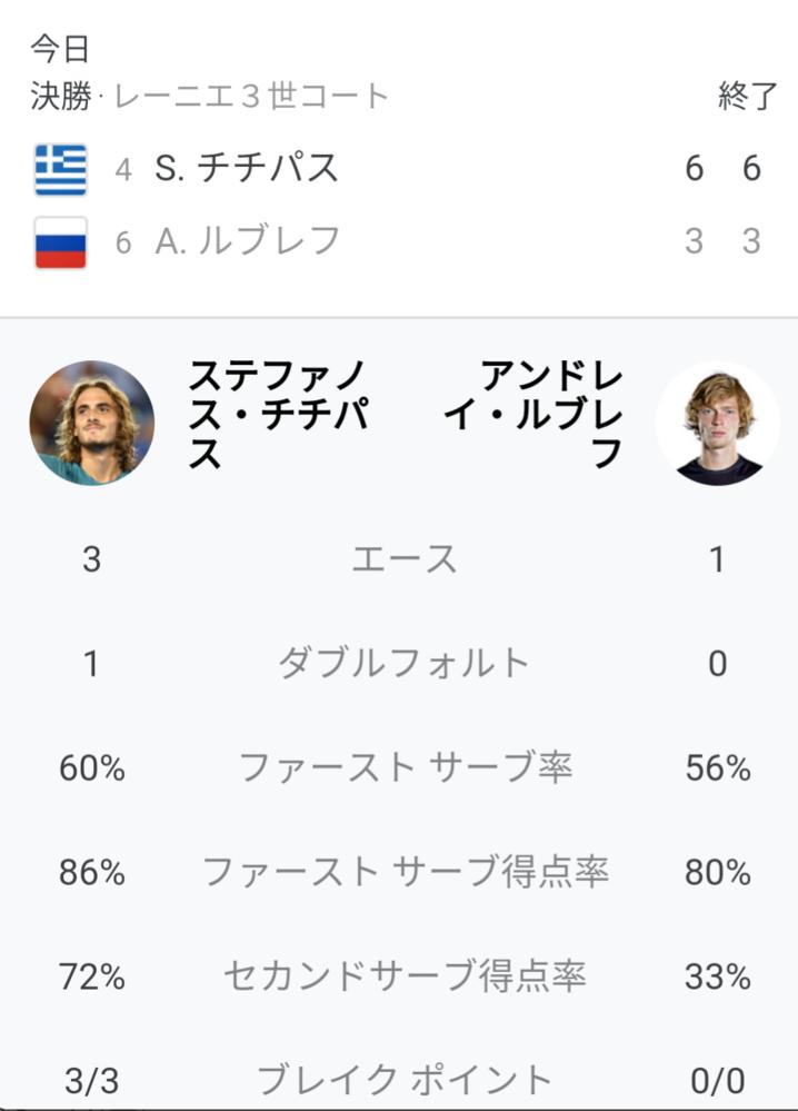 チチパス vs ルブレフ 試合の感想を教えてください モンテカルロ決勝