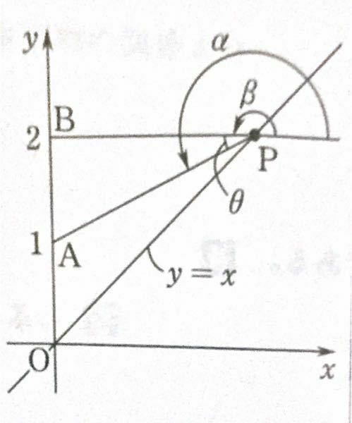 『xを正の実数とする。座標平面上の3点A,B,Pをとり、△APBを考える。xの値が変化するとき、角APBの最大値を求めよ。』 という京大の問題で質問です。 (解答) x軸の正の方向からベクトルPA=(-x、1-x)、ベクトルPB=(-x、2-x)へ反時計回りにはかった角をそれぞれα、βとする。 角APB=θとすると、x>0よりθ=α-β そして、tanα=x-1/x、tanβ=x-...