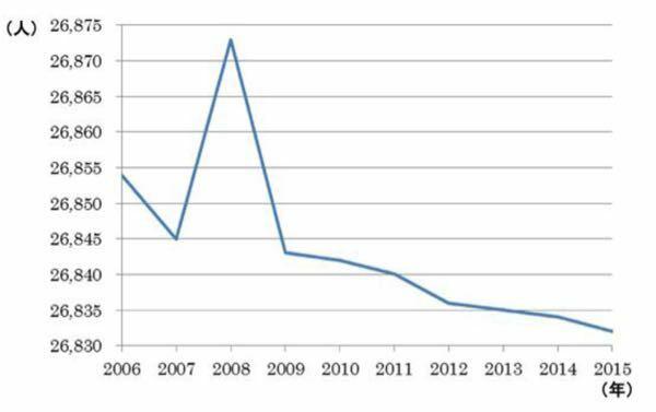 次のグラフはある市の10年間の人口の推移を表すグラフである。 このグラフから受ける印象は、10年間で人口が激変しているように見えるが、実際は一次情報から二次情報に変換する際に情報操作が行われたために、そのような印象を与えている。どのような情報操作が行われたものか。「グラフの縦軸」もしくは「グラフの横軸」のどちらかの言葉を使って30字以内で簡単に説明しなさい。