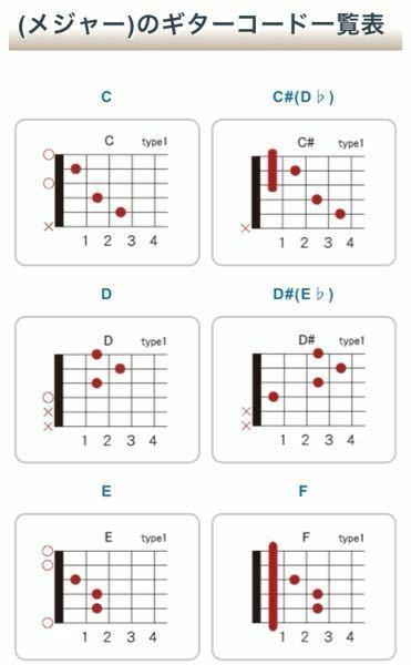 TAB譜の読み方がいまいち分かりません この場合丸とかばつがついているところはどういう意味なんでしょうか あと丸ではなく線が引いてあるところもどういう意味なんですか? 丸がついてるところは〜弦の〜フレットってことですよね、?