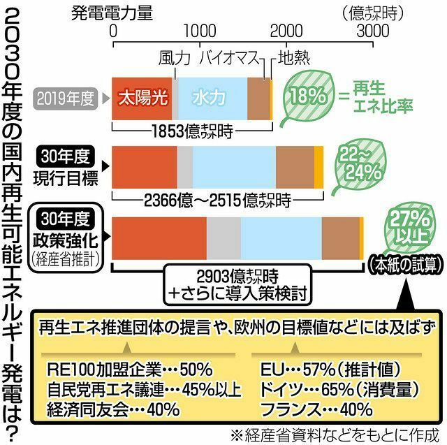 以下の東京新聞政治面の記事の前半部分を読んで、下の質問にお答え下さい。 https://www.tokyo-np.co.jp/article/99183?rct=politics (東京新聞政治面 再生エネの2030年度目標、現行より2割増は高いの? 民間団体要請と隔たり大きく) 『経済産業省は今月、2030年度に再生可能エネルギーで発電できる電力量の推計値を公表した。現行目標より最大2割...