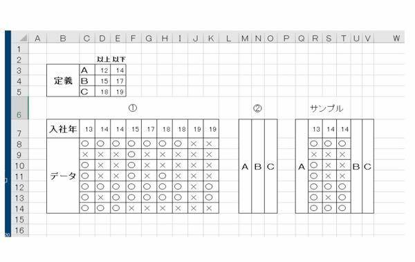 エクセルVBAのコードを教えてください。 画像の①の表には入社年とデータが打込んであり、入社年順に フィルターで並び替えてあります。 上には入社年をABCに仲間分けをしてあります。 質問はここからですが ①の表の中から定義づけられた入社年に該当するデータをそのまま、 ②の表ににコピーするコードを教えてください。 途中結果としてはサンプルのようになります。 またもし定義されていない入社...