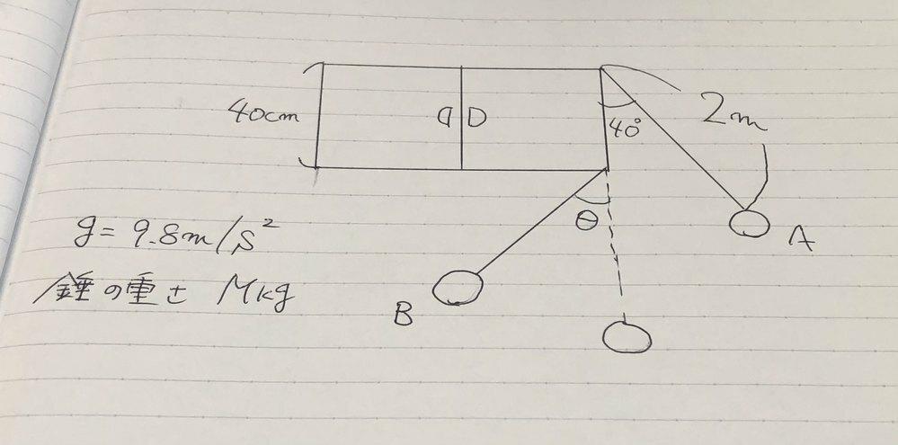 物理を最近、勉強し始めたものです。以下の問題を教えていただきたいです。 図のように天井から長さ2メートルの糸でおもりを吊るして、鉛直と角40°の状態にして静かに放す。高さが40cmの吊り戸棚に糸が接触してからおもりが最高点に到達した状態で、糸が鉛直となす角θを以下の手順通りに求めよ。ただし、θ=0の時の位置エネルギーをゼロとし、錘の重さを M kg、重力加速度を g = 9.8m/s とする。
