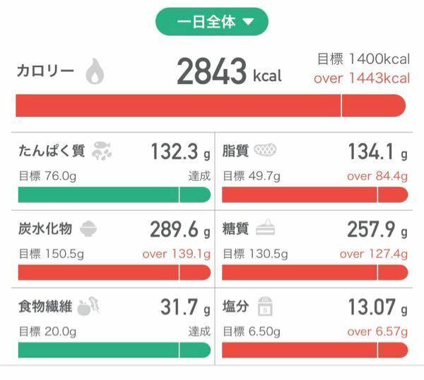 こんにちは 最近、栄養不足のせいなのか 睡眠不足のせいなのか、 ストレスなのか 生理前でなのかわかりませんが、 食べてもおなかいっぱいとか、 満足と思えなくなっています。 なので今日ストレス解消として、好きなものを沢山食べてチートデイみたいなものを初めて設けました。 いつも摂取を1100~1300kcalに抑えていますが、 今日は3000kcal近く食べました。 BMIが16体脂肪率1...