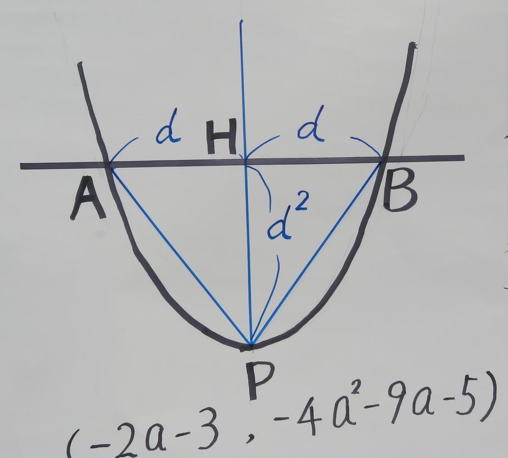 2次関数の頂点が形成する図形の質問 考え方が分からないので教えて下さい。 【問題】aを実数の定数とする。2次関数y=x^2+(4a+6)x+3a+4のグラフをC、その頂点をPとすると、Pの座標は P(-2a-3、-4a^2-9a-5)である。 Cがx軸と異なる2点A、Bと交わるのは、a<-5/4または-1<aのときである。このとき、AB>2√14となる条件はa<-3、3/4<aである。 ...