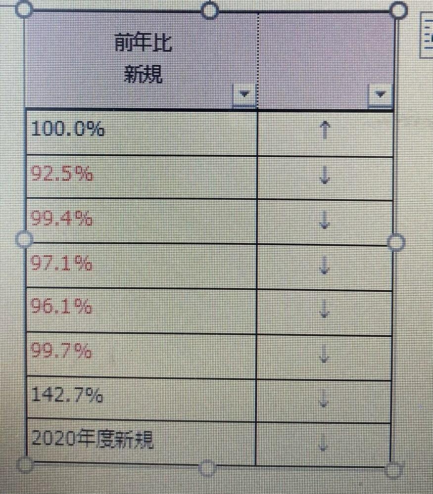 Excel 数式について ご教示ください。 前年比が100%以上の場合 右のセルに↑ 99.9%以下の場合には ↓ 新規の場合には3 と表示をしたいのですが、前年比をA列とした場合の数式をご教示頂けないでしょうか。 よろしくお願いします。